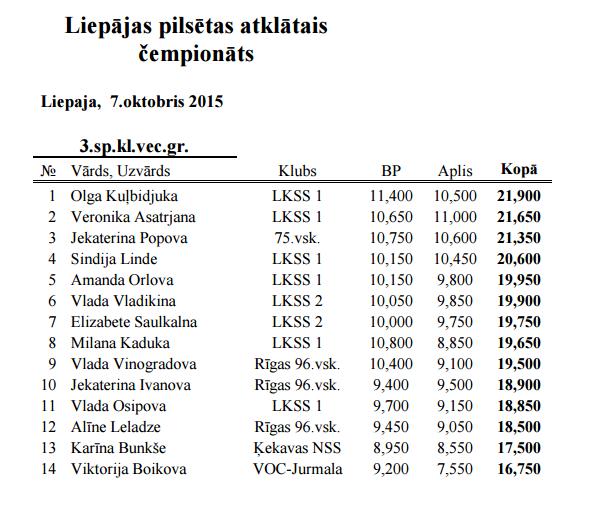 Liepājas pilsētas atklātais čempionāts 2015 - результаты 110