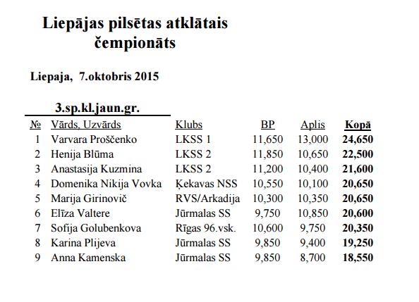 Liepājas pilsētas atklātais čempionāts 2015 - результаты 111