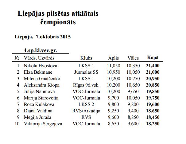 Liepājas pilsētas atklātais čempionāts 2015 - результаты 210