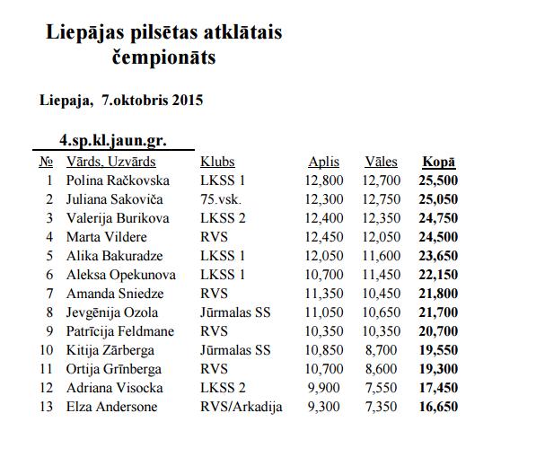 Liepājas pilsētas atklātais čempionāts 2015 - результаты 211