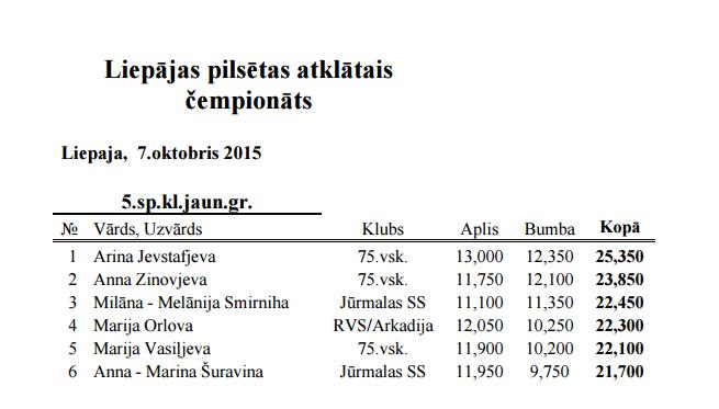 Liepājas pilsētas atklātais čempionāts 2015 - результаты 212