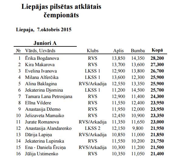 Liepājas pilsētas atklātais čempionāts 2015 - результаты 215