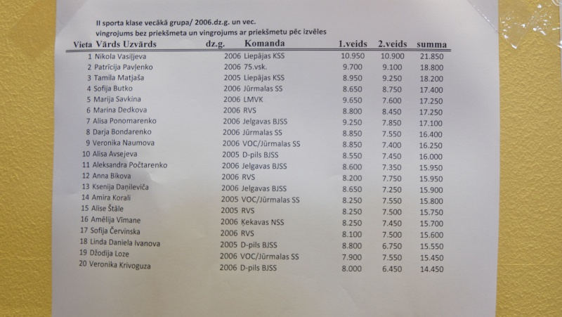 Rudens 2015 (результаты) Dscf7011