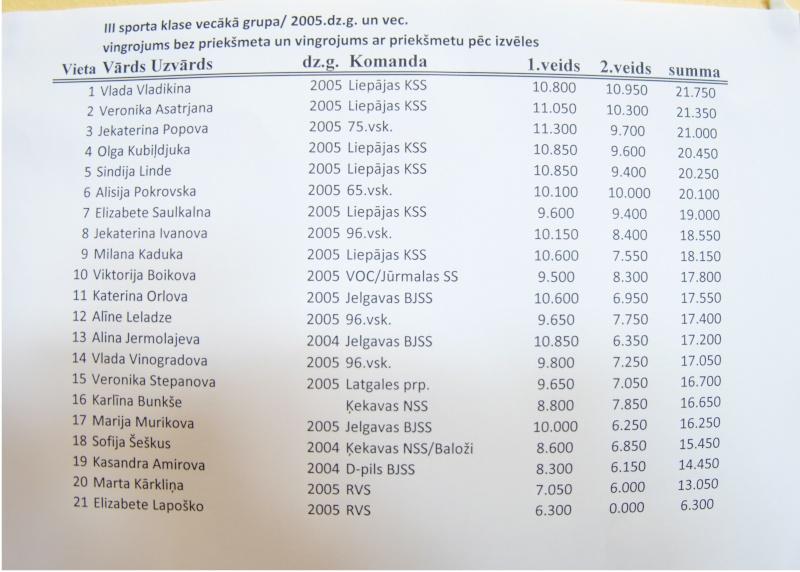 Rudens 2015 (результаты) Dscf7014