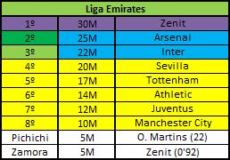 Liga Emirates (VII) - Página 3 Emirat10