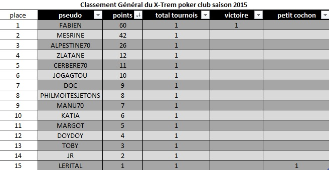 CLASSEMENT du 04/09/15 1er tournoi de la SAISON 2015/2016 Classe11