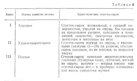 МОЛОКО ДЛЯ СЫРОВАРЕНИЯ. Techno11