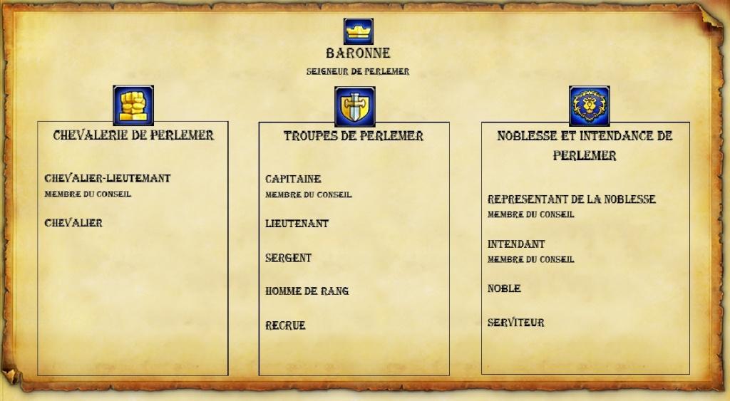 Hiérarchie et structure de la Baronnie de Perlemer Orga_p26