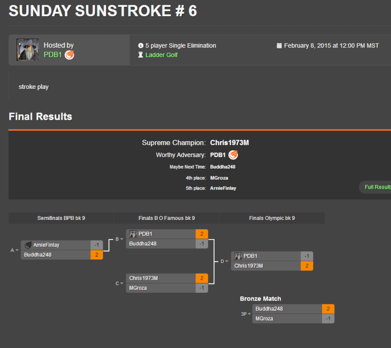 RESULTS FOR VOTSCC KICK ASS TOURS FUN IN THE SUN WEKKEND TOURNEYS  Sunday13