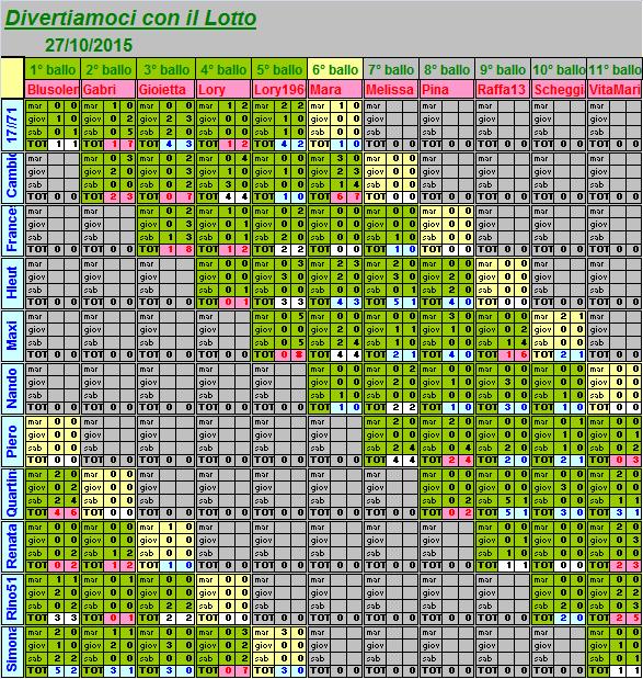 Situazione del 6° ballo dal 27 al 31.10.15 Riassu27