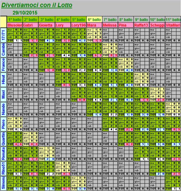 Situazione del 6° ballo dal 27 al 31.10.15 Riassu28