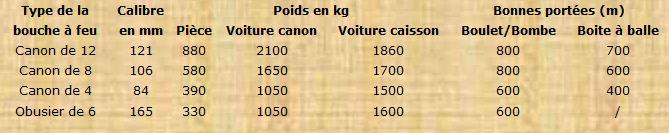 Le Fusil et l'Artillerie Napoleonniennes Portye10
