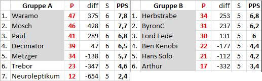 S2 - Ergebnisse Saison25