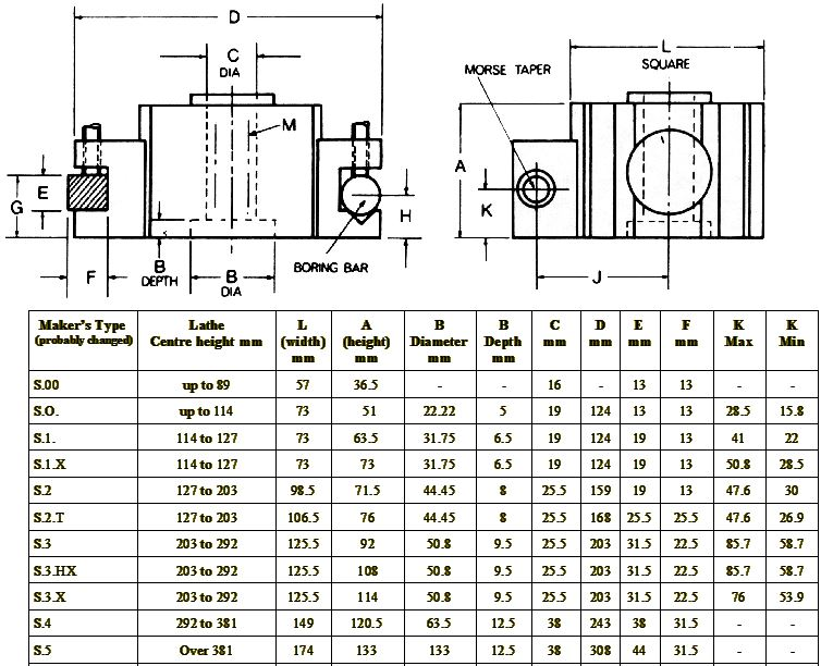 Recherche porte outil Precise typeC Type italien Dickso10