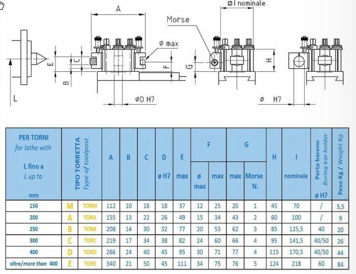 Recherche porte outil Precise typeC Type italien Rapidc10