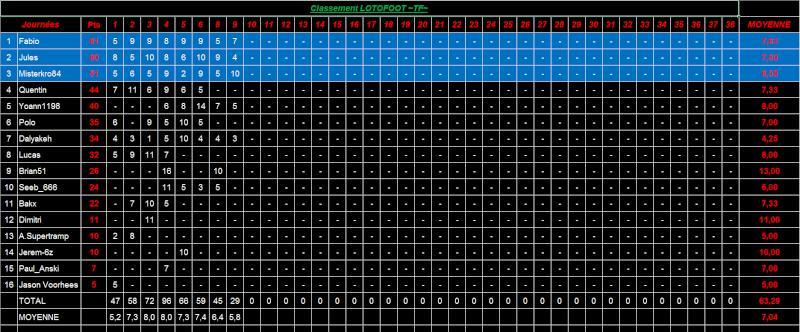 Classement de la saison 15-16 : Lotofoot :) Lotofo14