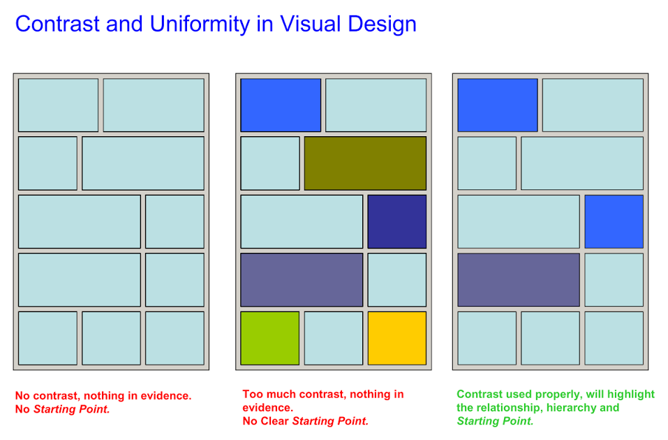 Contrast and uniformity in visual design Contra10
