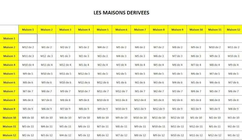 TABLEAU DES MAISONS DERIVEES - Page 2 Maison10