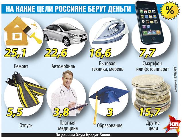 Хороший понт дороже денег - на что берут кредит россияне   Платить кредит по-русски 99997010