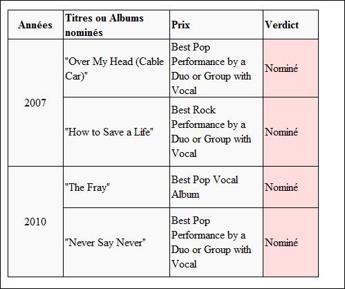 The Fray Grammy10