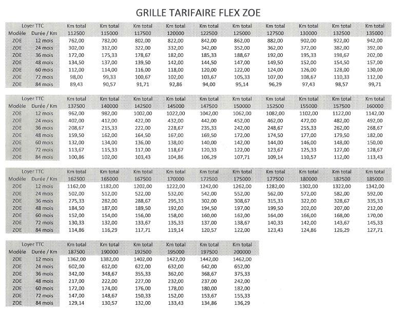 Tableau des tarifs de location de batterie ZOE Grille11