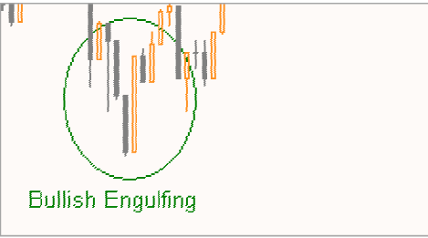 Engolfo (Engulfing) Figura31