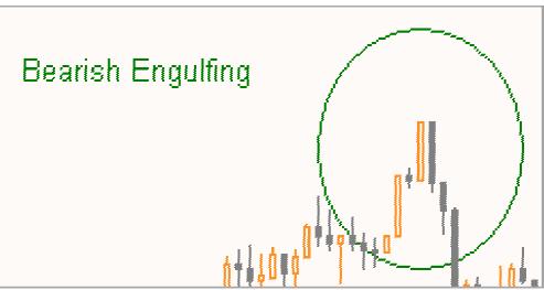 Engolfo (Engulfing) Figura32