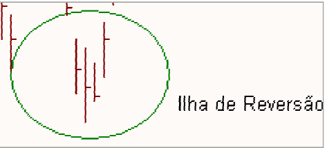 Ilhas de reversão Figura40