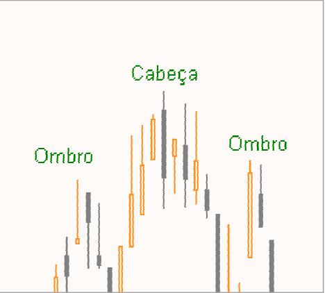 Ombro Cabeça Ombro (OCO) e Ombro Cabeça Ombro Invertido (OCOI) Figura44