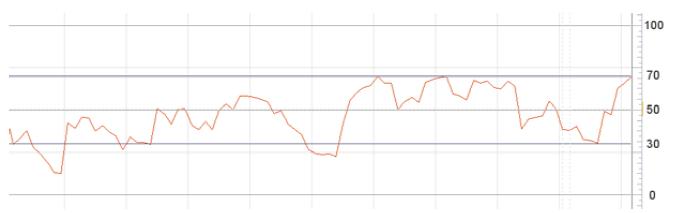 Les indicateurs 41_les10