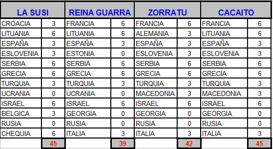 5-20 Septiembre - Eurobasket masculino Euroba11