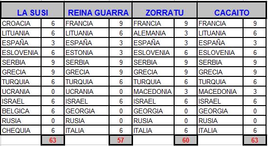 5-20 Septiembre - Eurobasket masculino Euroba13