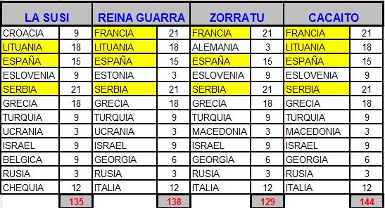 5-20 Septiembre - Eurobasket masculino Euroba18