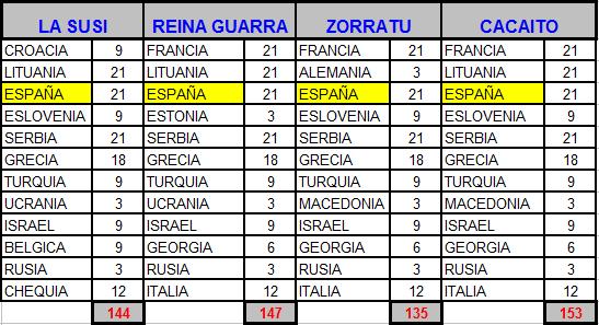 5-20 Septiembre - Eurobasket masculino Euroba20