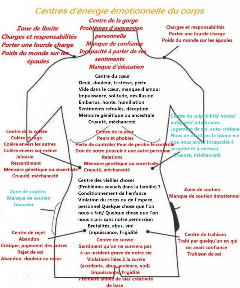 Votre esprit et votre corps ne sont pas séparables Energy10