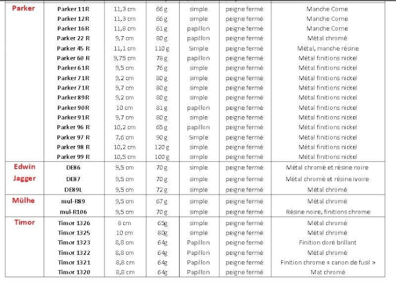 Petit Récap des caractéristiques des principaux DE Sans_t13