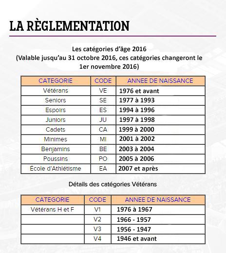 Catégories par année de naissance Catego10
