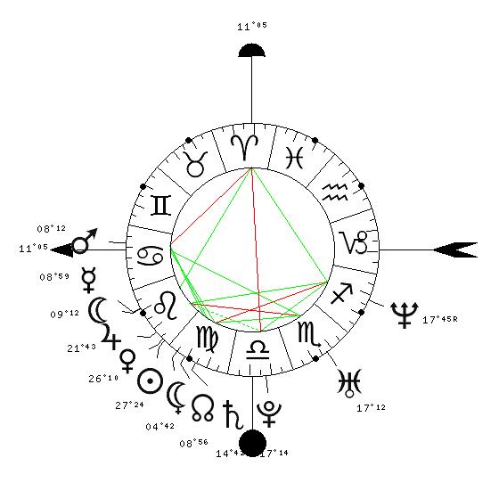 Considération d'une planète en maison suivante 5321-526