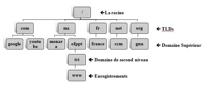 Explication sur nom de domaine dns 983a2396b4d8