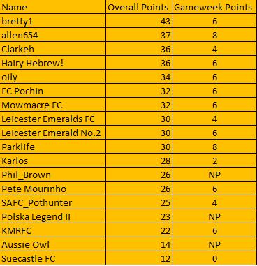 The Alliance League Super 6 - Week 5 (Table) Table10