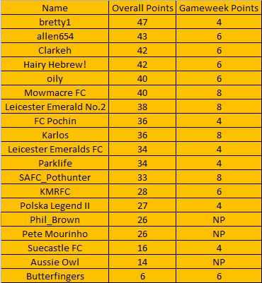 The Alliance League Super 6 - Week 6 (Table) Table11