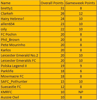The Alliance League Super 6 - Week 3 (Table) Table13
