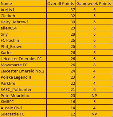 The Alliance League Super 6 - Week 4 (Table) Table14