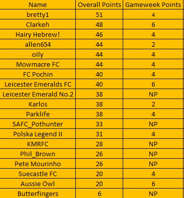 The Alliance League Super 6 - Week 7 (Table) Table15