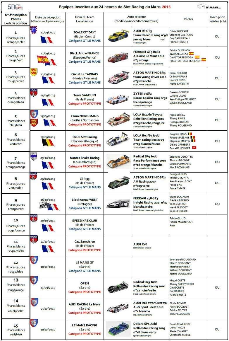 24 heures de Slot Racing du Mans 2015, 28/29 novembre Liste_12
