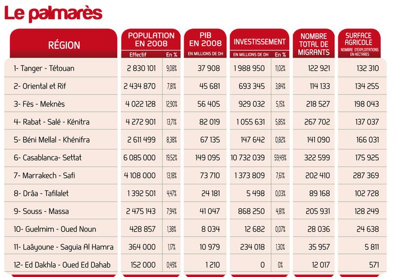 Maroc nouvelle configuration 12 regions Region10