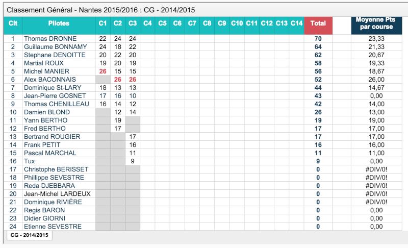 Championnat Club 2015-2016 Captur12