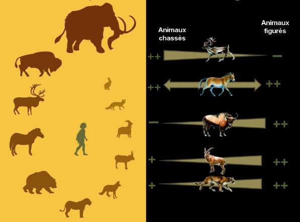 Les interprétations de l'art paléolithique. Animau10