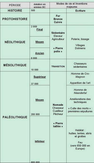 ► CHRONOLOGIES ◄ Chrono11