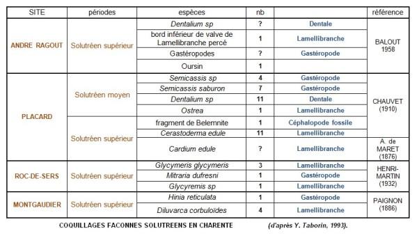 4.1.1. LES OBJETS NATURELS UTILISÉS EN PARURE. Recap-10